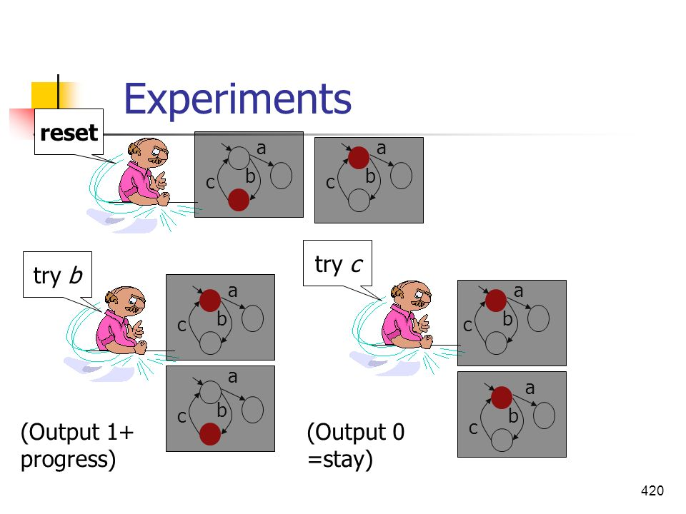 Experiments reset try c try b (Output 1+ progress) (Output 0 =stay) a