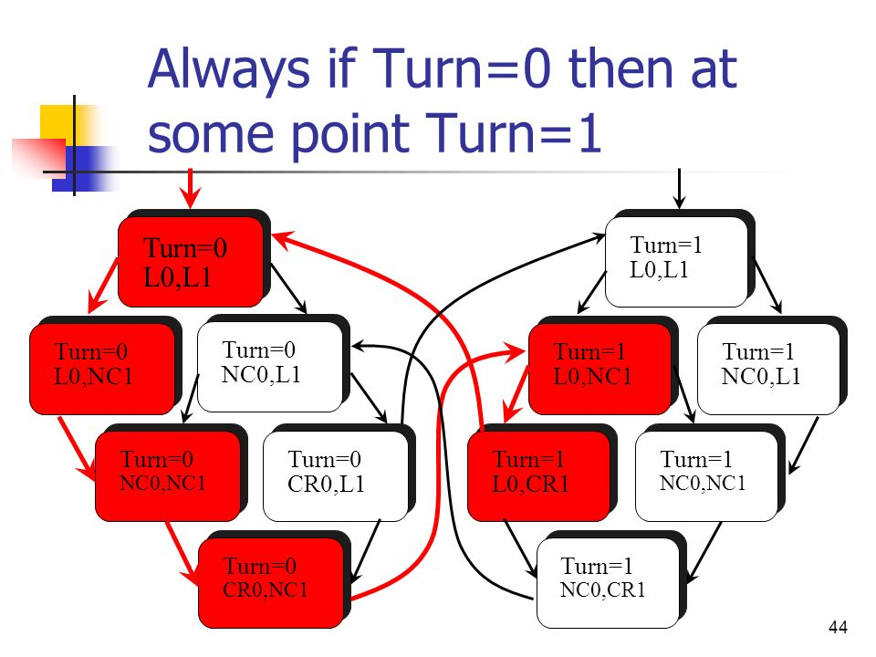 Always if Turn=0 then at some point Turn=1