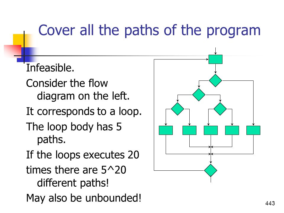 Cover all the paths of the program