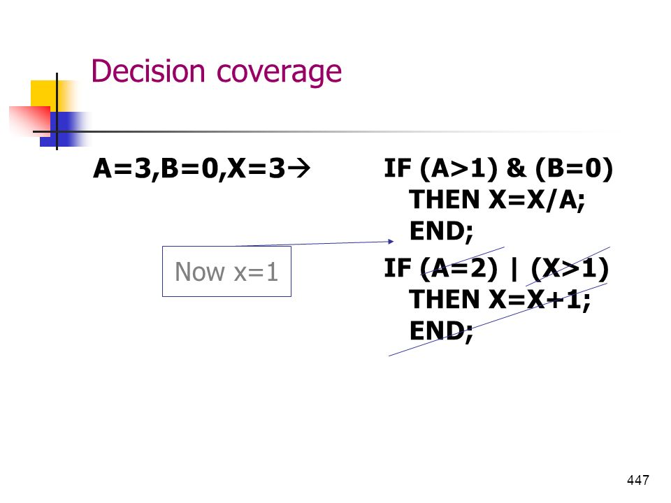 Decision coverage A=3,B=0,X=3 IF (A>1) & (B=0) THEN X=X/A; END;