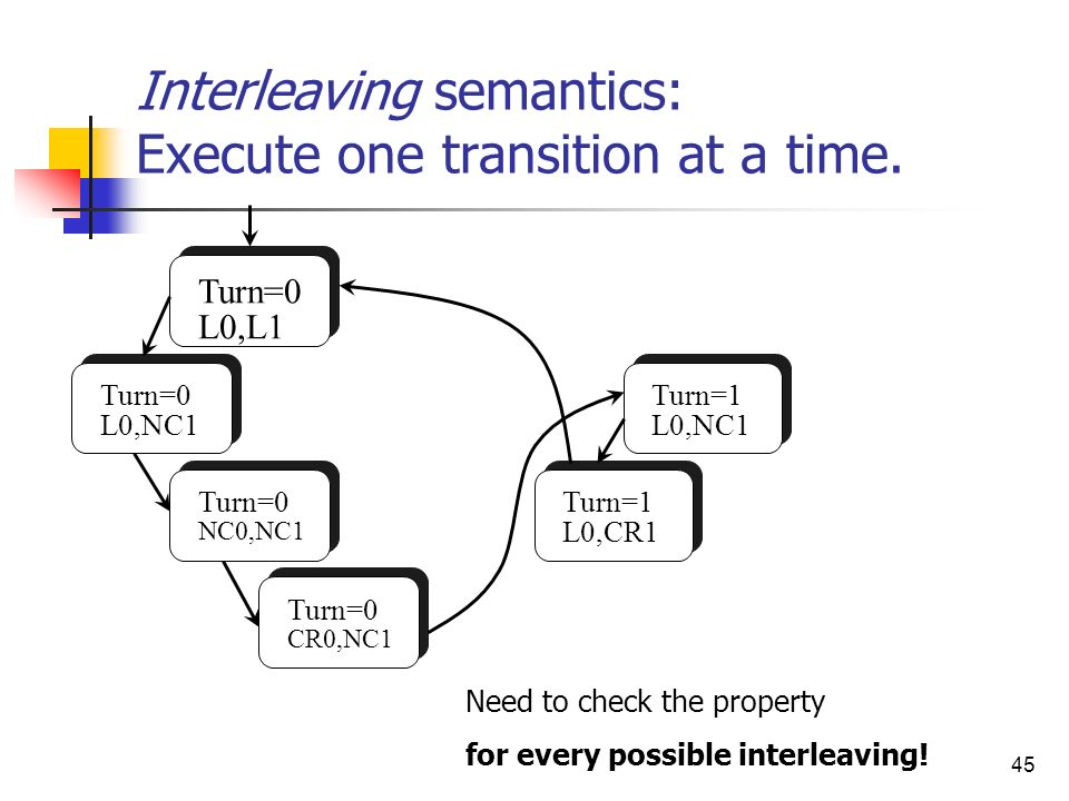 Interleaving semantics: Execute one transition at a time.