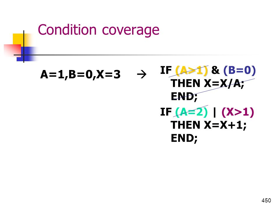 Condition coverage A=1,B=0,X=3  IF (A>1) & (B=0) THEN X=X/A; END;