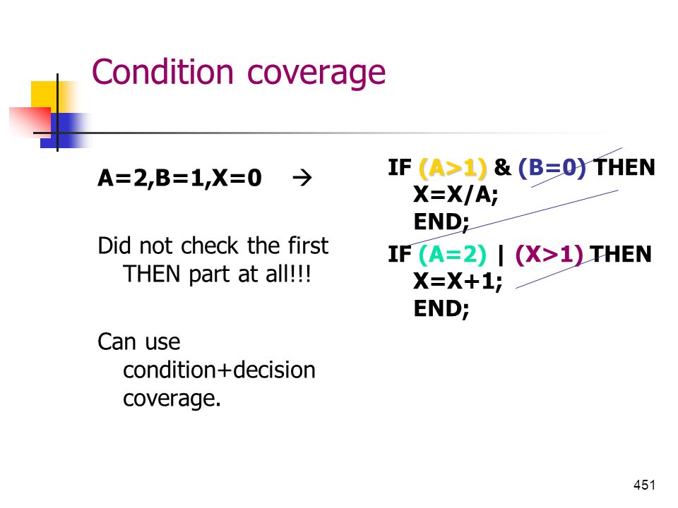 Condition coverage A=2,B=1,X=0 
