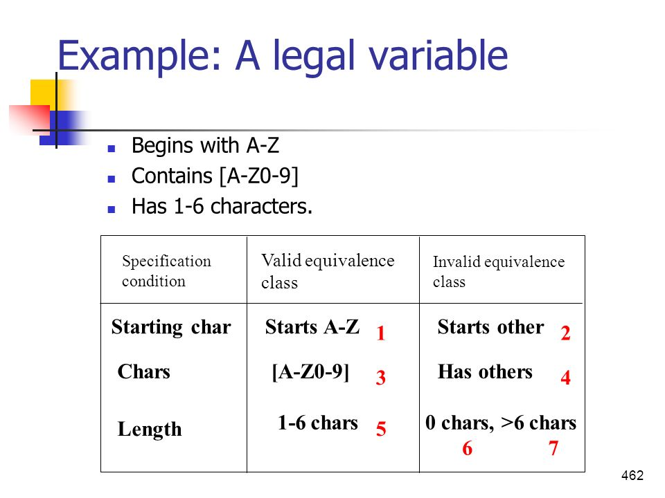 Example: A legal variable