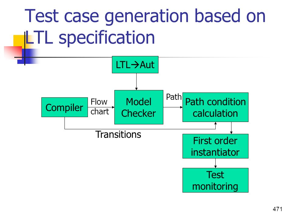 Test case generation based on LTL specification