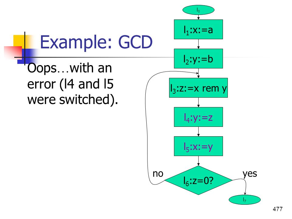 Example: GCD Oops…with an error (l4 and l5 were switched). l1:x:=a