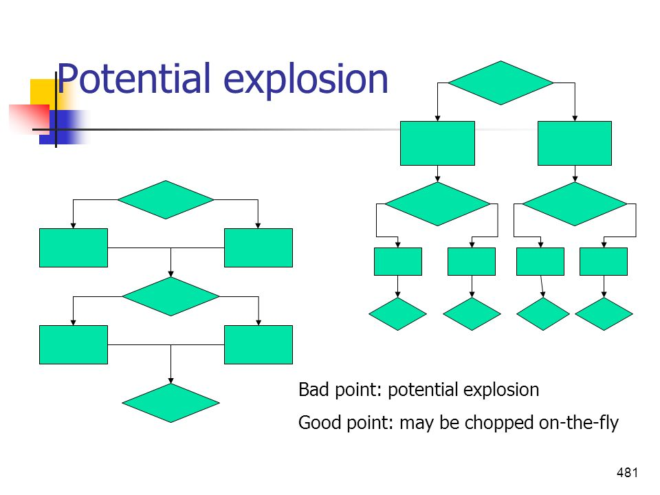 Potential explosion Bad point: potential explosion