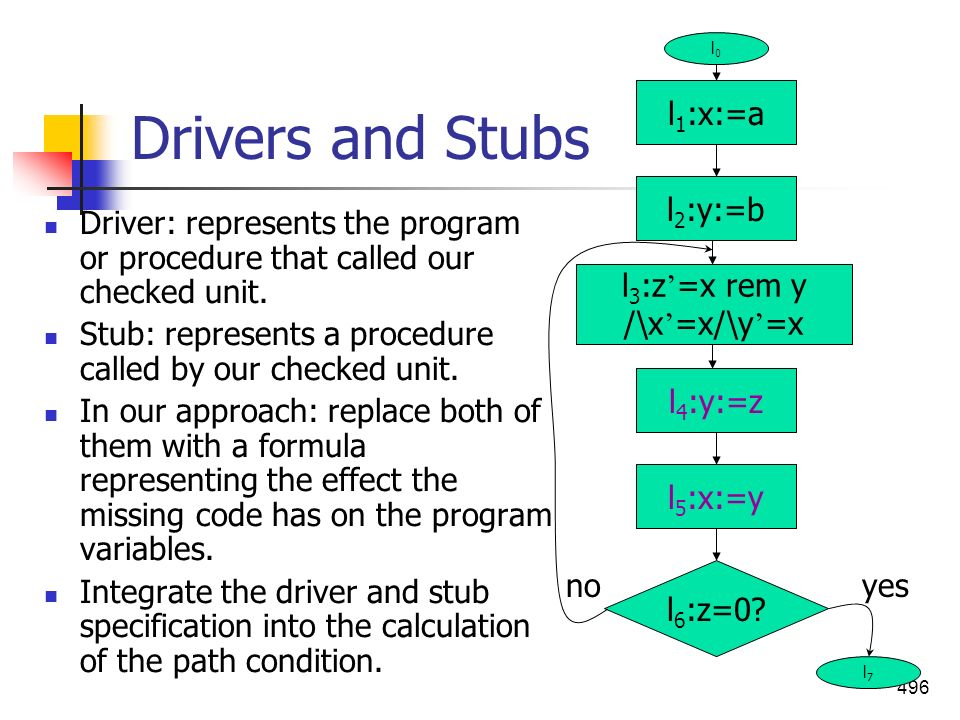 Drivers and Stubs l1:x:=a l2:y:=b
