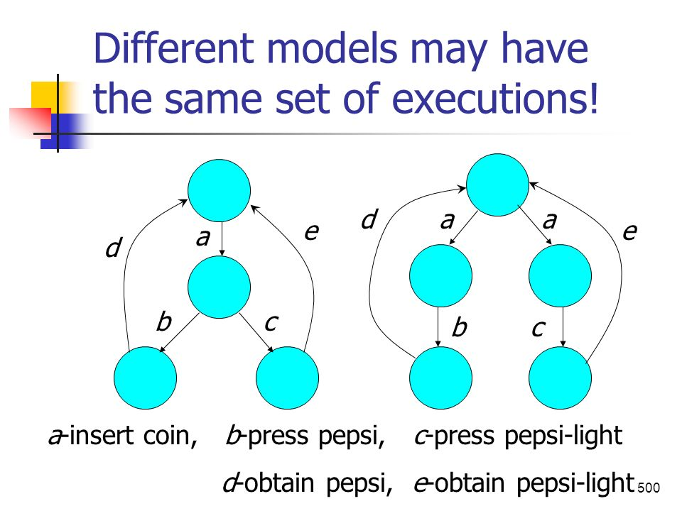 Different models may have the same set of executions!