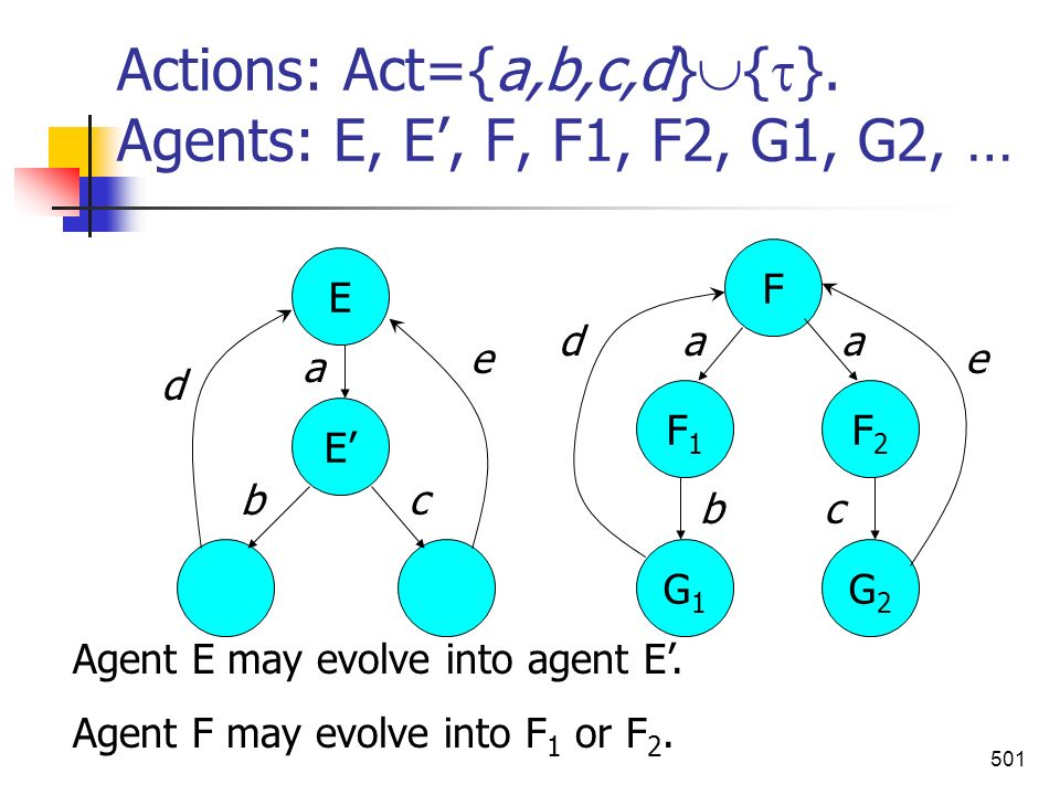 Actions: Act={a,b,c,d}{}. Agents: E, E', F, F1, F2, G1, G2, …