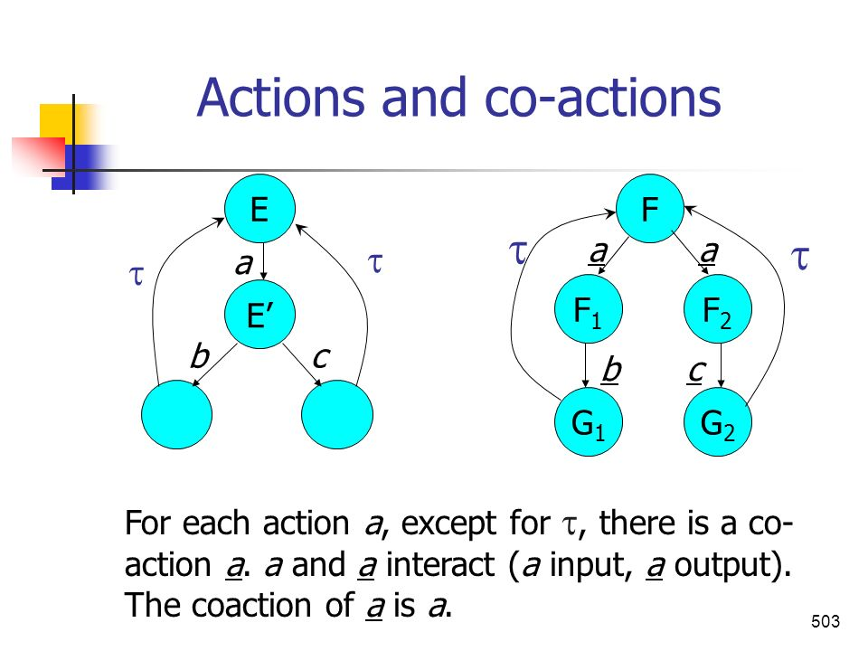 Actions and co-actions