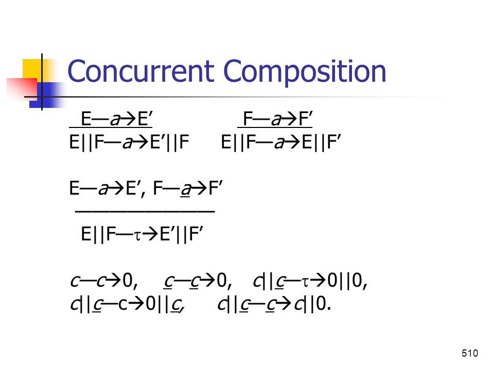 Concurrent Composition