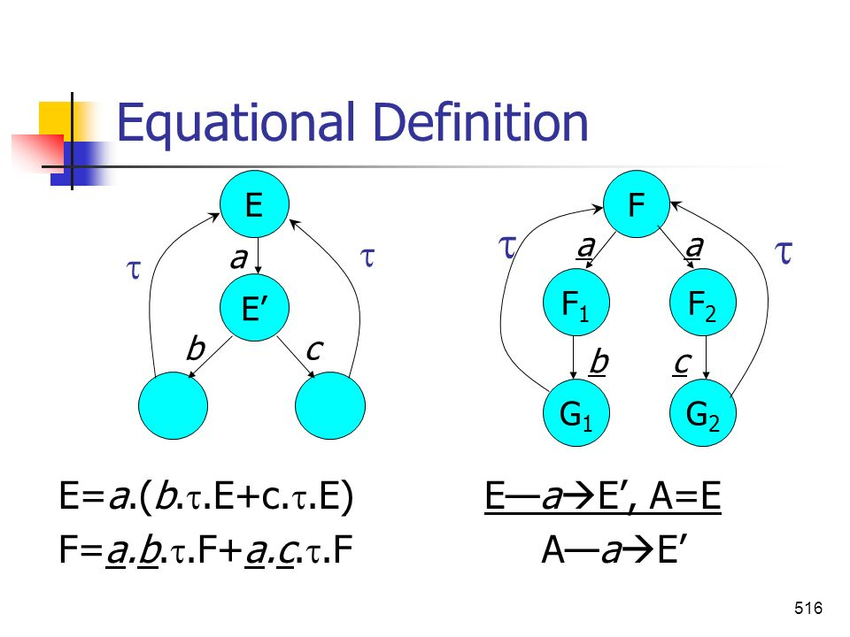 Equational Definition