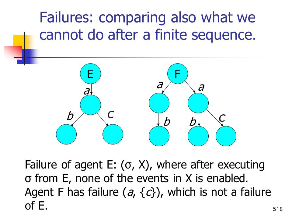 Failures: comparing also what we cannot do after a finite sequence.