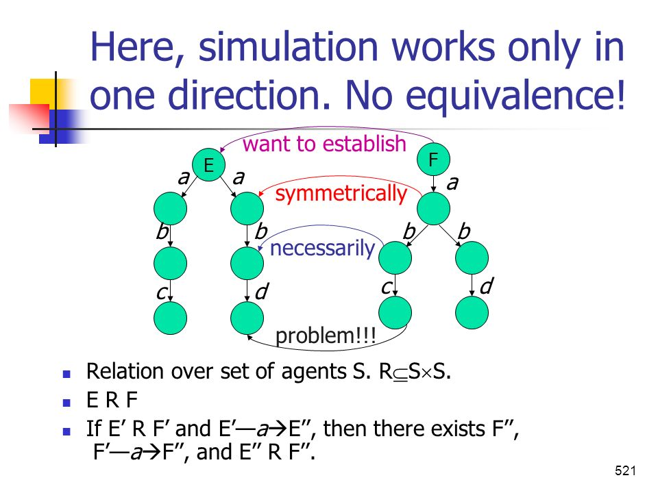 Here, simulation works only in one direction. No equivalence!
