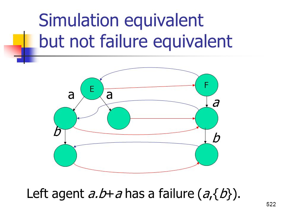Simulation equivalent but not failure equivalent