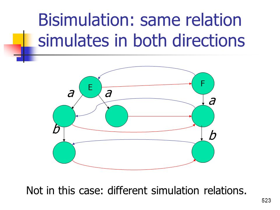Bisimulation: same relation simulates in both directions