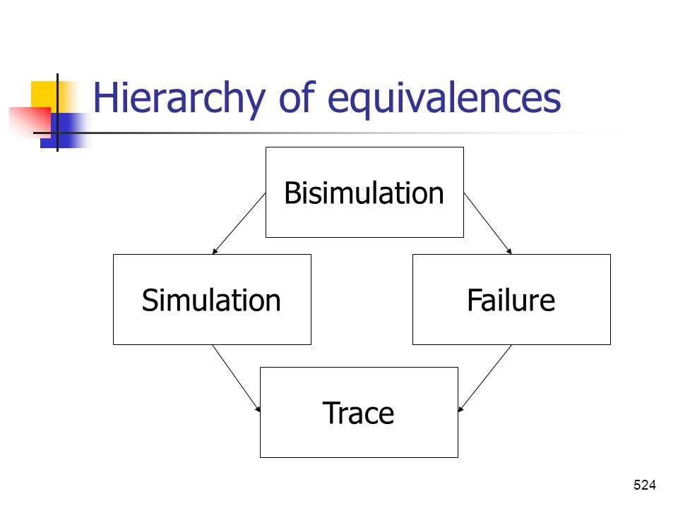 Hierarchy of equivalences