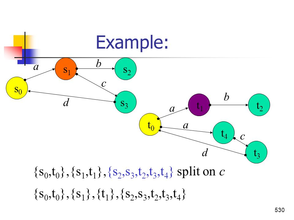 Example: {s0,t0},{s1,t1},{s2,s3,t2,t3,t4} split on c