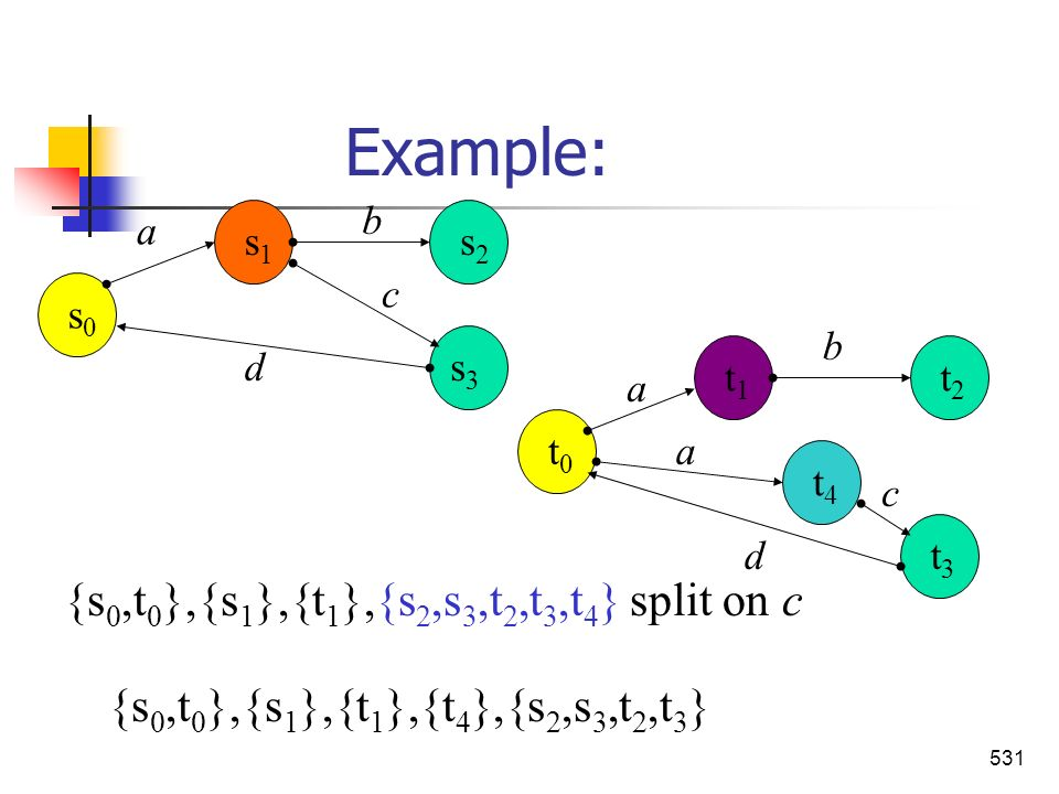 Example: {s0,t0},{s1},{t1},{s2,s3,t2,t3,t4} split on c