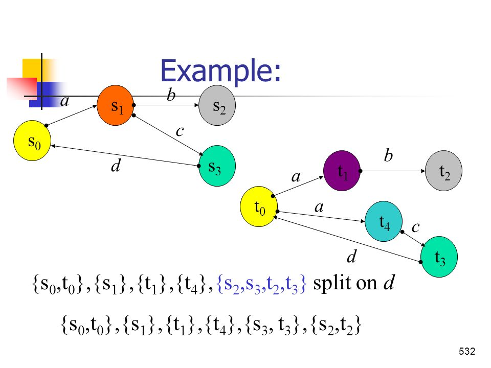 Example: {s0,t0},{s1},{t1},{t4},{s2,s3,t2,t3} split on d
