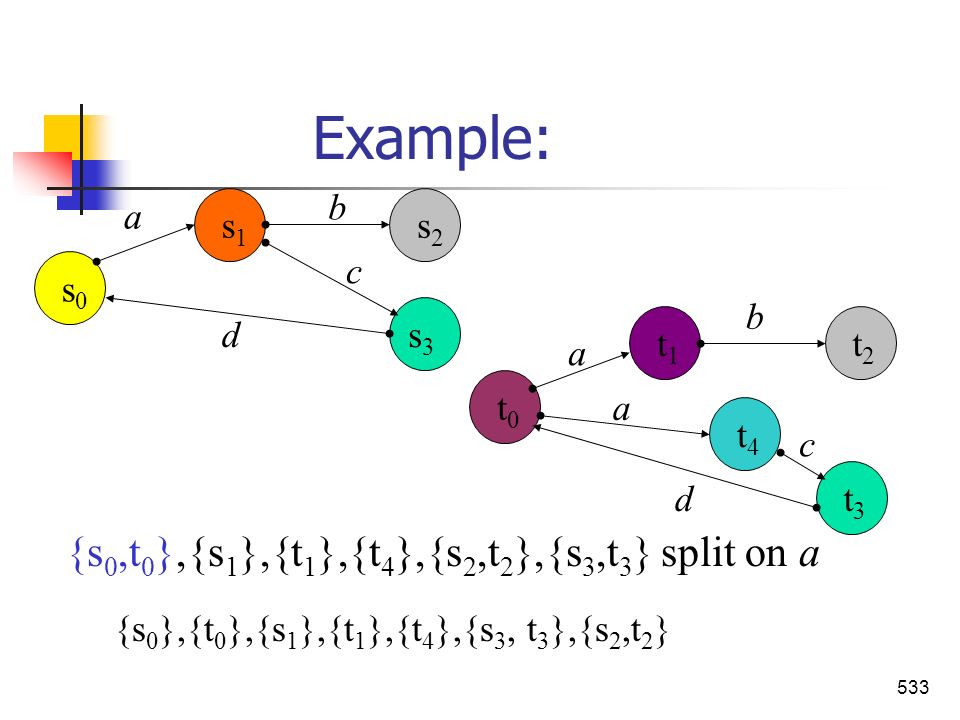 Example: {s0,t0},{s1},{t1},{t4},{s2,t2},{s3,t3} split on a a b c d s0