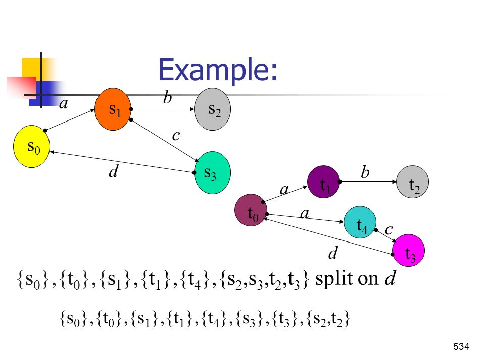 Example: {s0},{t0},{s1},{t1},{t4},{s2,s3,t2,t3} split on d a b c d s0
