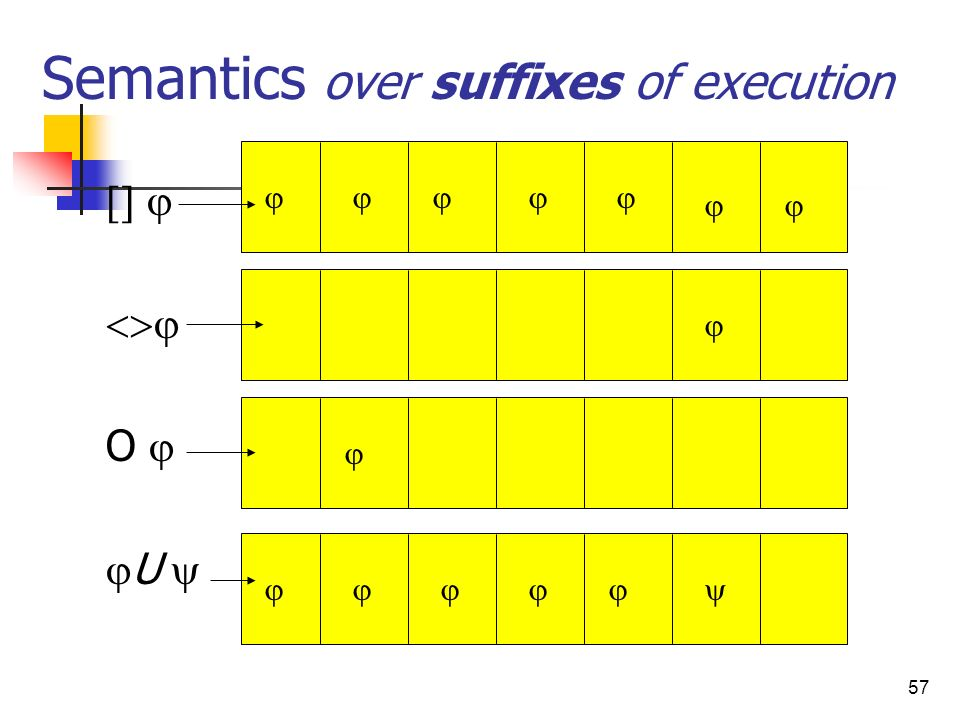 Semantics over suffixes of execution