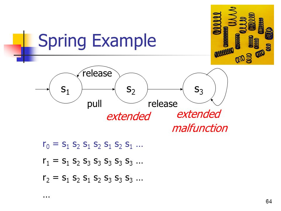 Spring Example s1 s2 s3 extended extended malfunction release pull