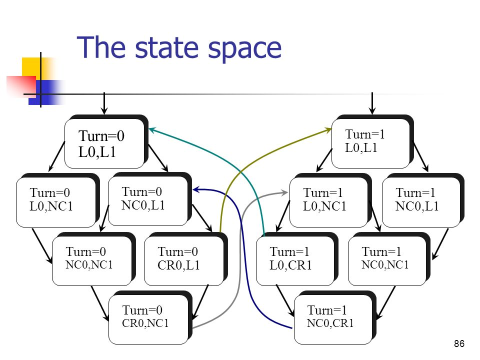 The state space Turn=0 L0,L1 Turn=1 L0,L1 Turn=0 L0,NC1 Turn=0 NC0,L1