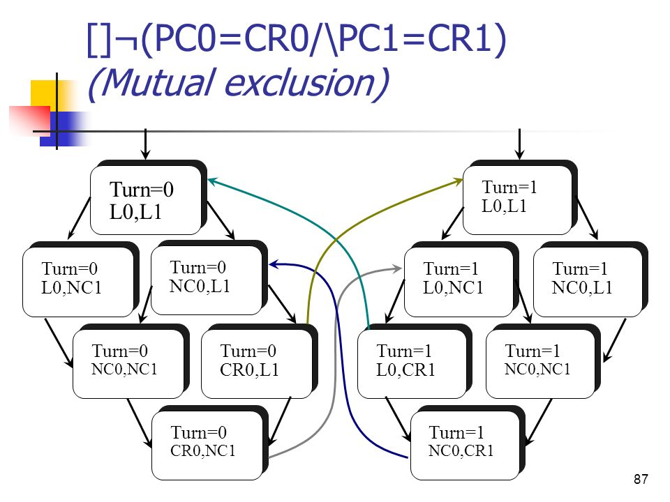 []¬(PC0=CR0/\PC1=CR1) (Mutual exclusion)