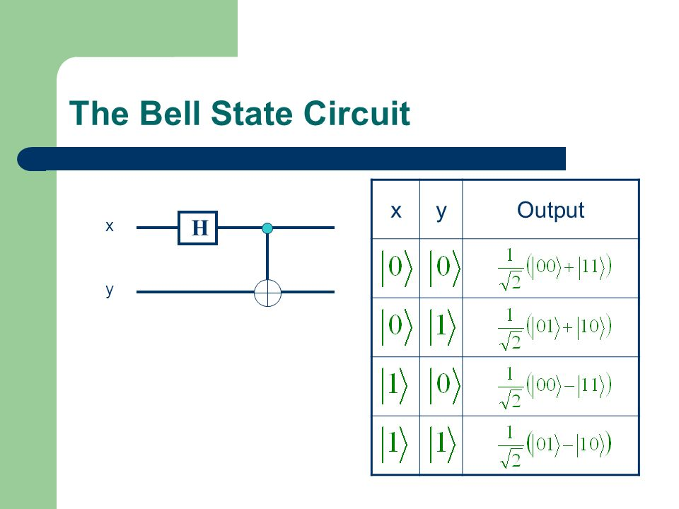 The Bell State Circuit x y Output x H y