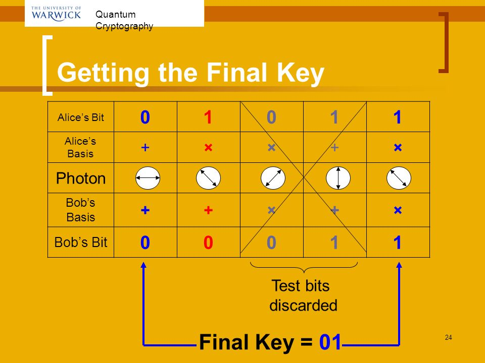Getting the Final Key Final Key = 01 1 + × Photon Test bits discarded