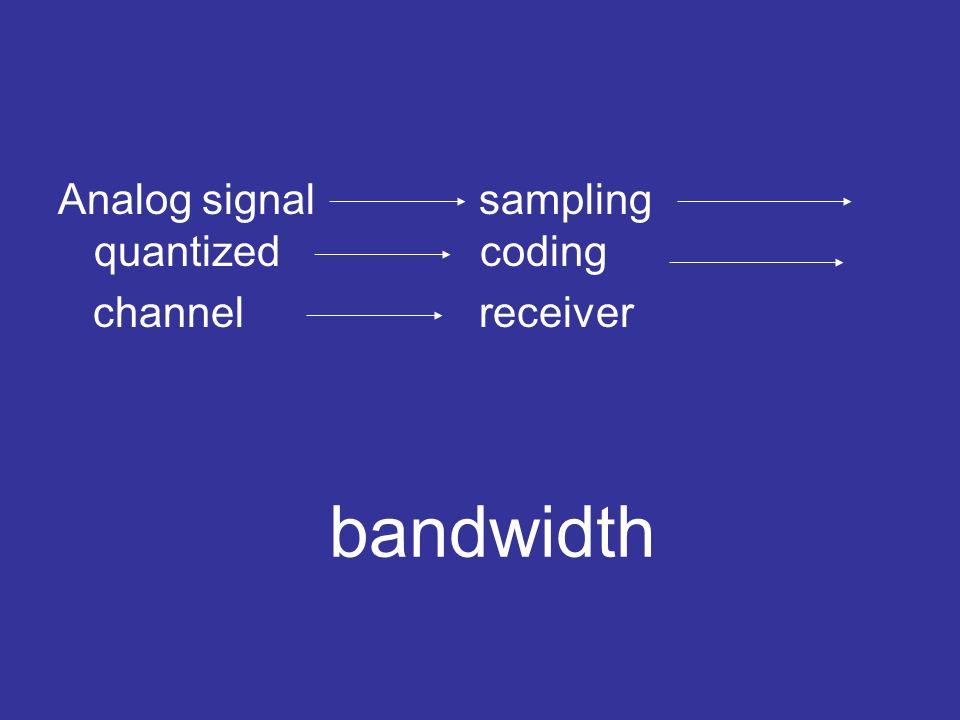 Analog signal sampling quantized coding
