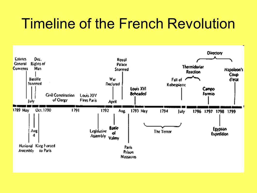 An analysis of opinions on the french revolution