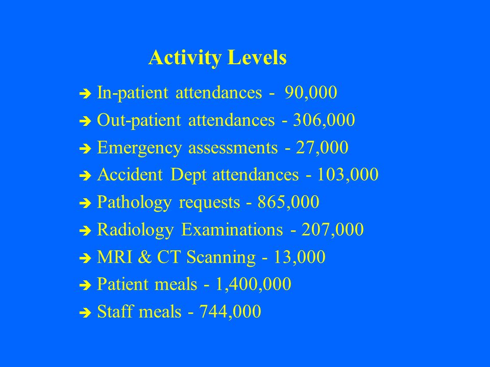 Activity Levels In-patient attendances - 90,000