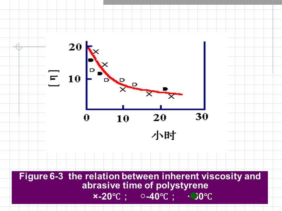 relationship between viscosity and damping