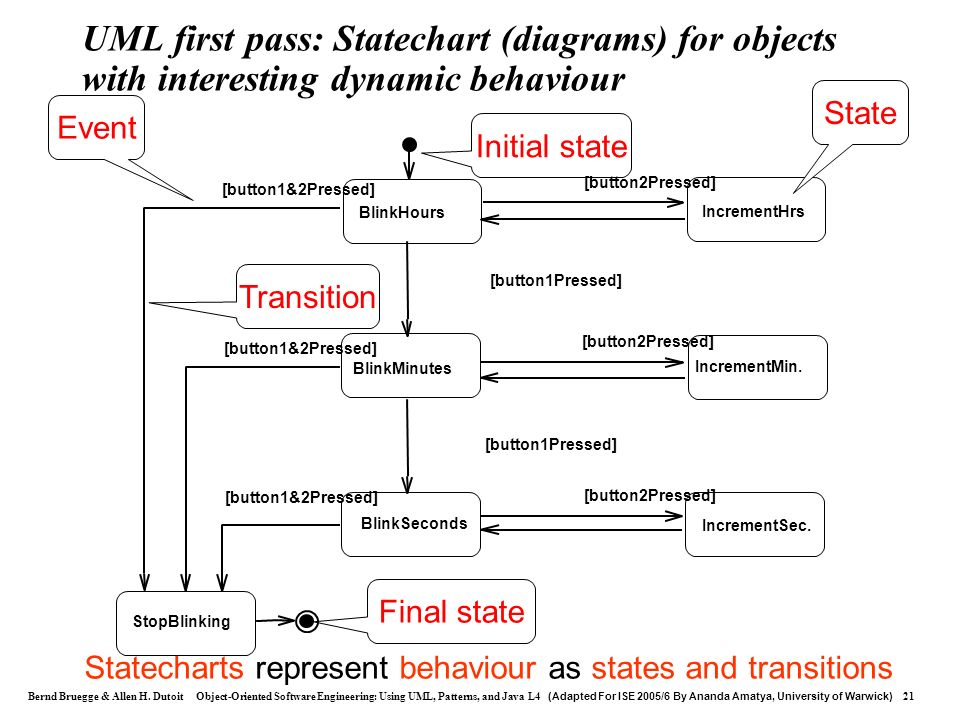 Statecharts represent behaviour as states and transitions