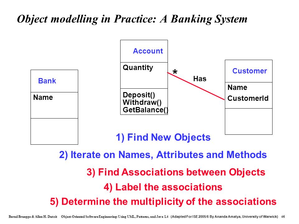 Object modelling in Practice: A Banking System