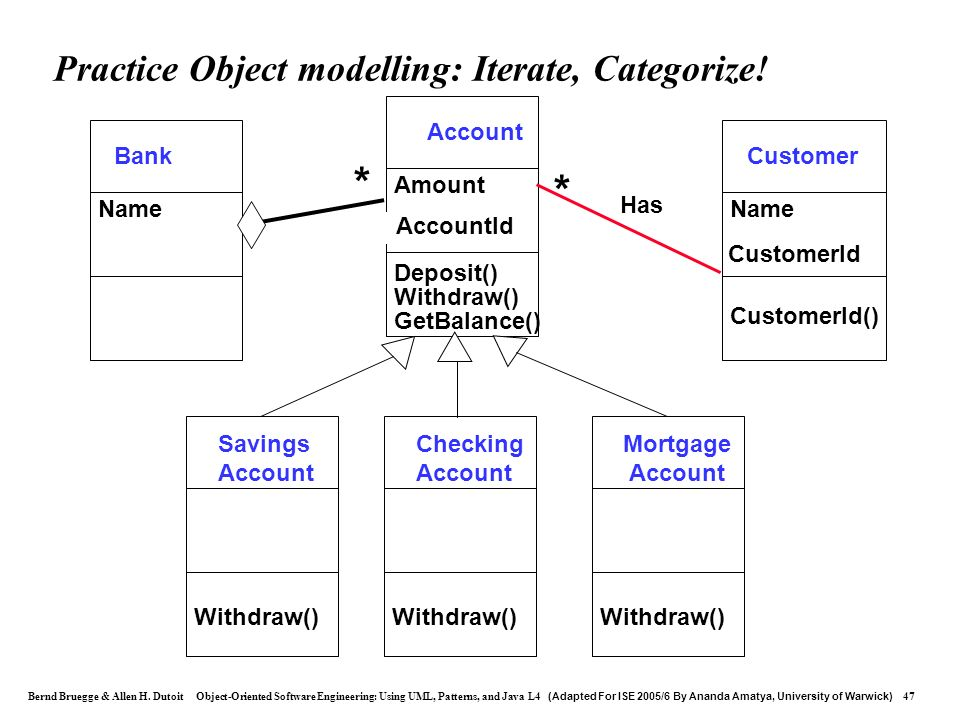 Practice Object modelling: Iterate, Categorize!