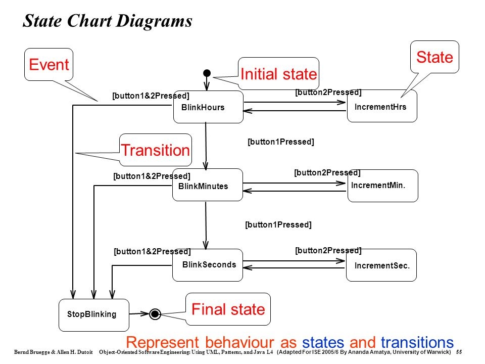 Represent behaviour as states and transitions
