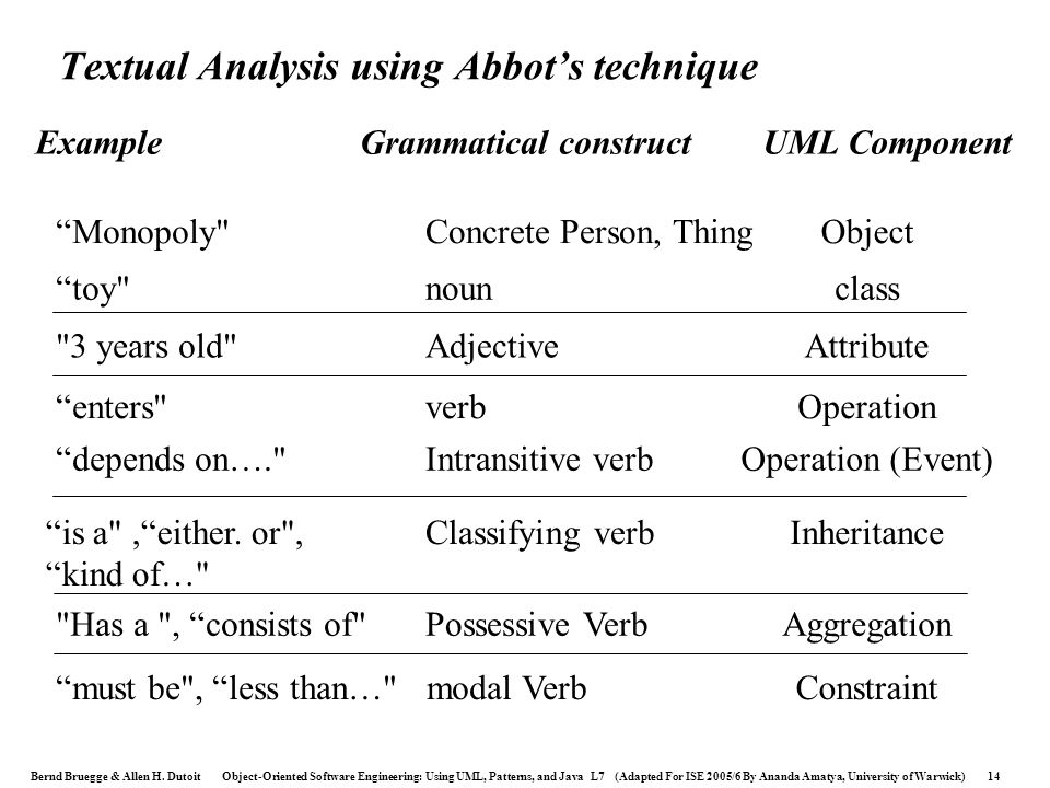 Textual Analysis using Abbot's technique
