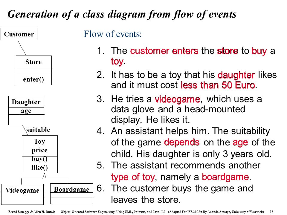 Generation of a class diagram from flow of events