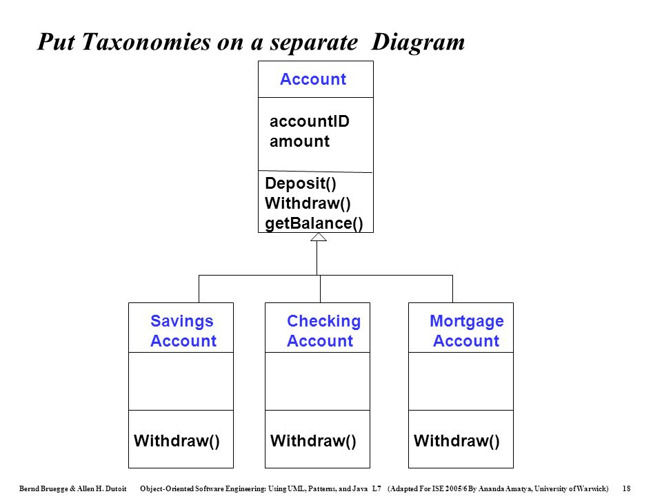 Put Taxonomies on a separate Diagram