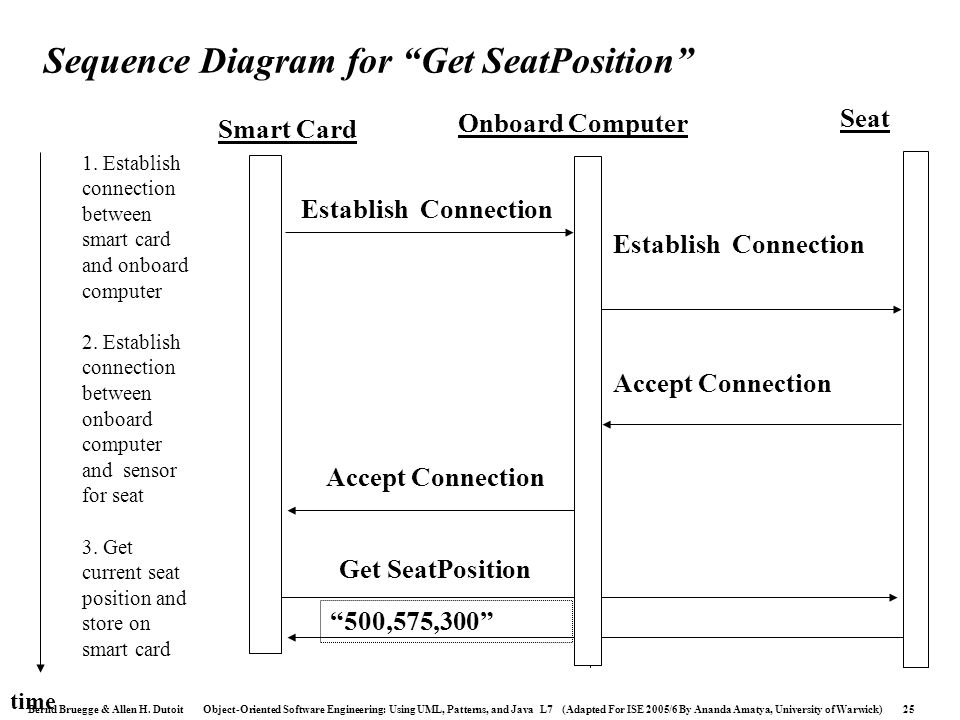 Sequence Diagram for Get SeatPosition