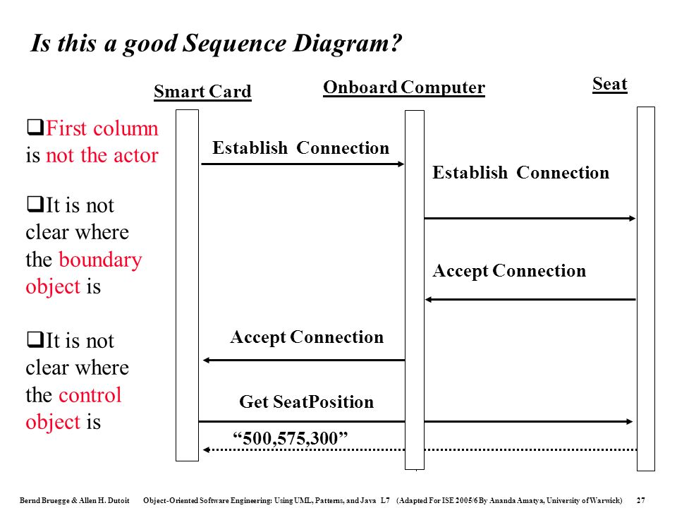 Is this a good Sequence Diagram