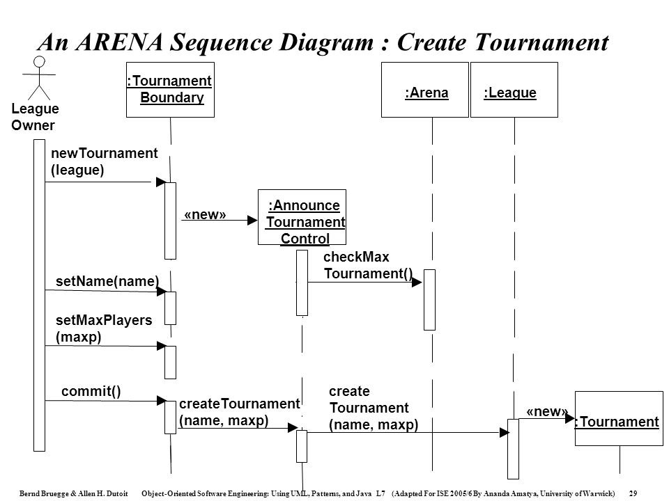 An ARENA Sequence Diagram : Create Tournament