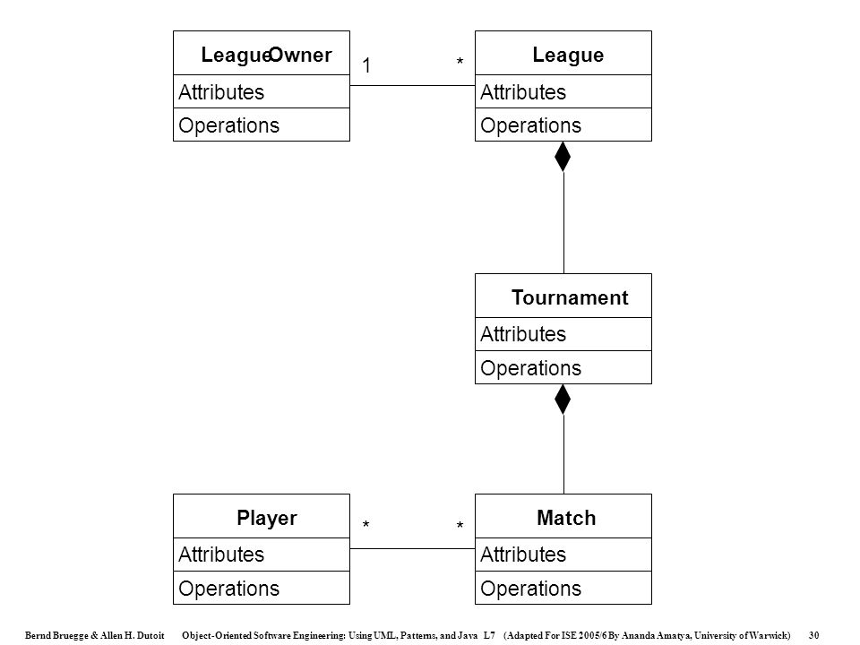 League Owner League 1 * Attributes Attributes Operations Operations