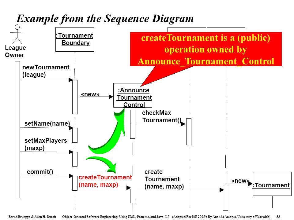 Example from the Sequence Diagram