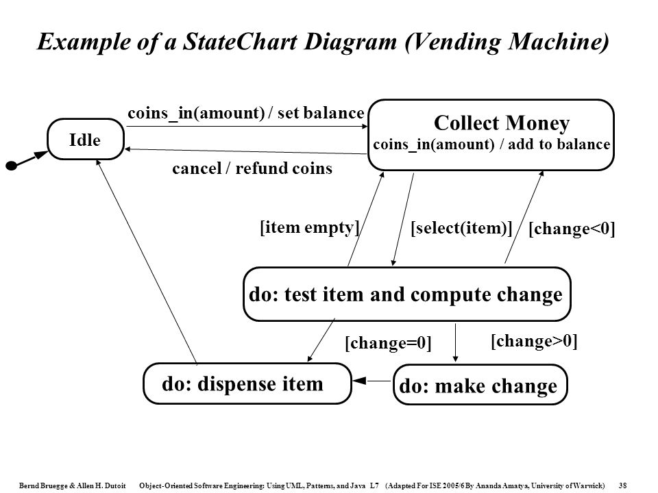 Example of a StateChart Diagram (Vending Machine)